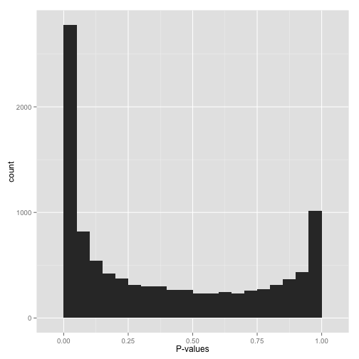p-value distribution similar to my case