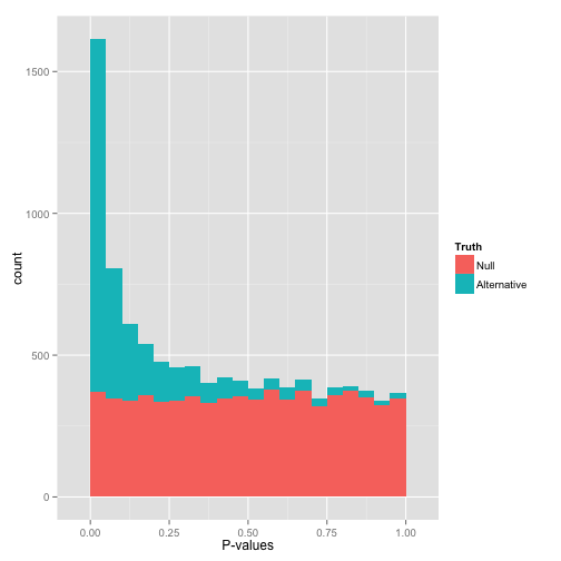 How to interpret a p-value histogram – Variance Explained