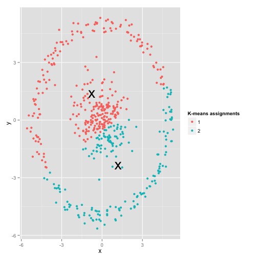 K-means clustering is not a free lunch – Variance Explained