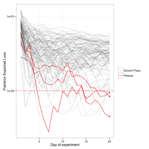 Is Bayesian A/B Testing Immune to Peeking? Not Exactly