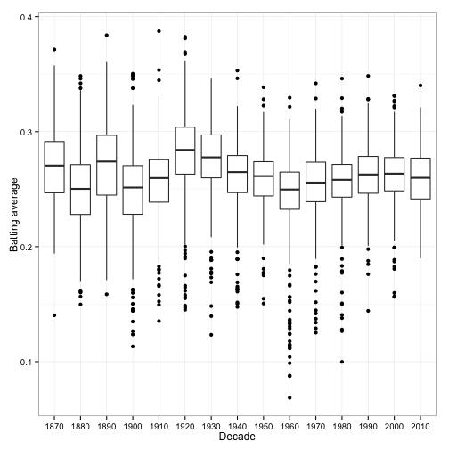Understanding empirical Bayes estimation (using baseball statistics