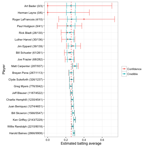 Understanding credible intervals (using baseball statistics