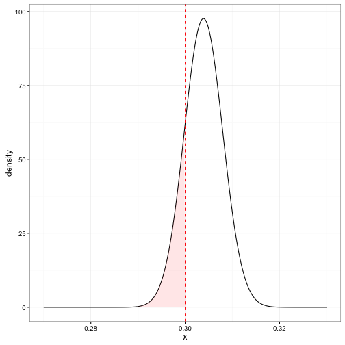 Understanding the Bayesian approach to false discovery rates (using baseball statistics)