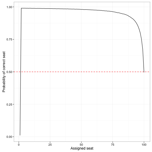 The 'lost boarding pass' puzzle: efficient simulation in R