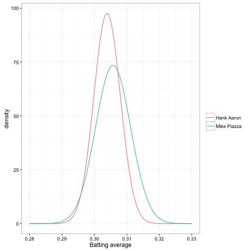 Understanding Bayesian A/B testing (using baseball statistics)