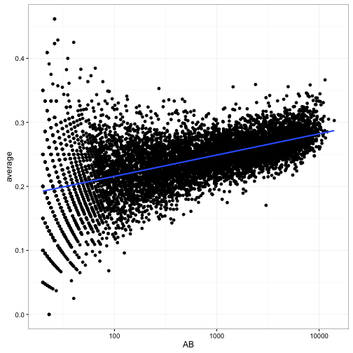 Understanding beta binomial regression (using baseball statistics)
