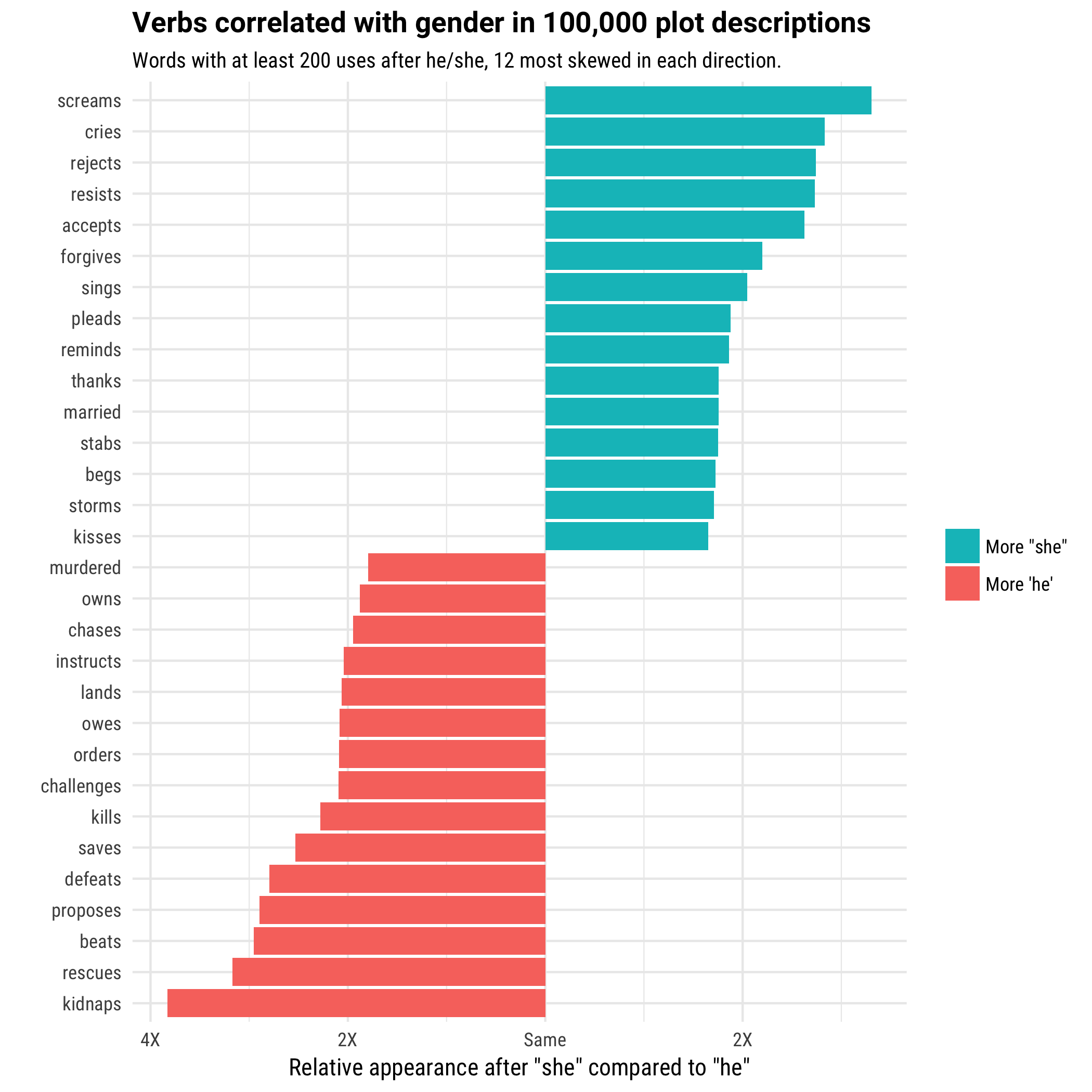 Gender and verbs across 100,000 stories: a tidy analysis