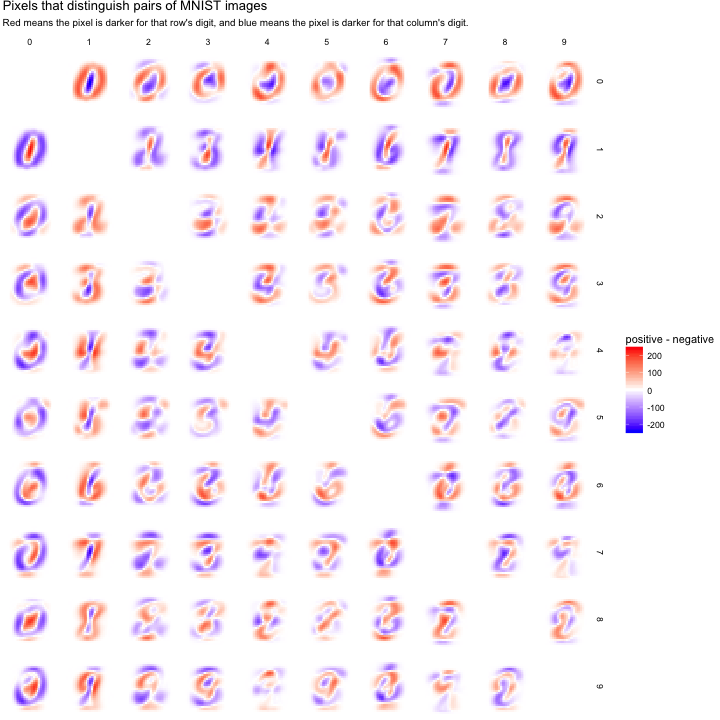 Exploring handwritten digit classification: a tidy analysis of the