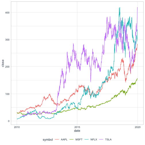 The 'largest stock profit or loss' puzzle: efficient computation in R