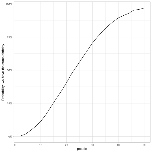 The birthday paradox puzzle: tidy simulation in R