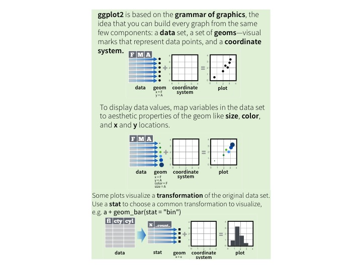 Grammar of graphics, CC BYRStudio