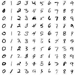 The Challenge Is To Classify A Handwritten Digit Based On 28 By Black And White Image MNIST Often Credited As One Of First Datasets Prove